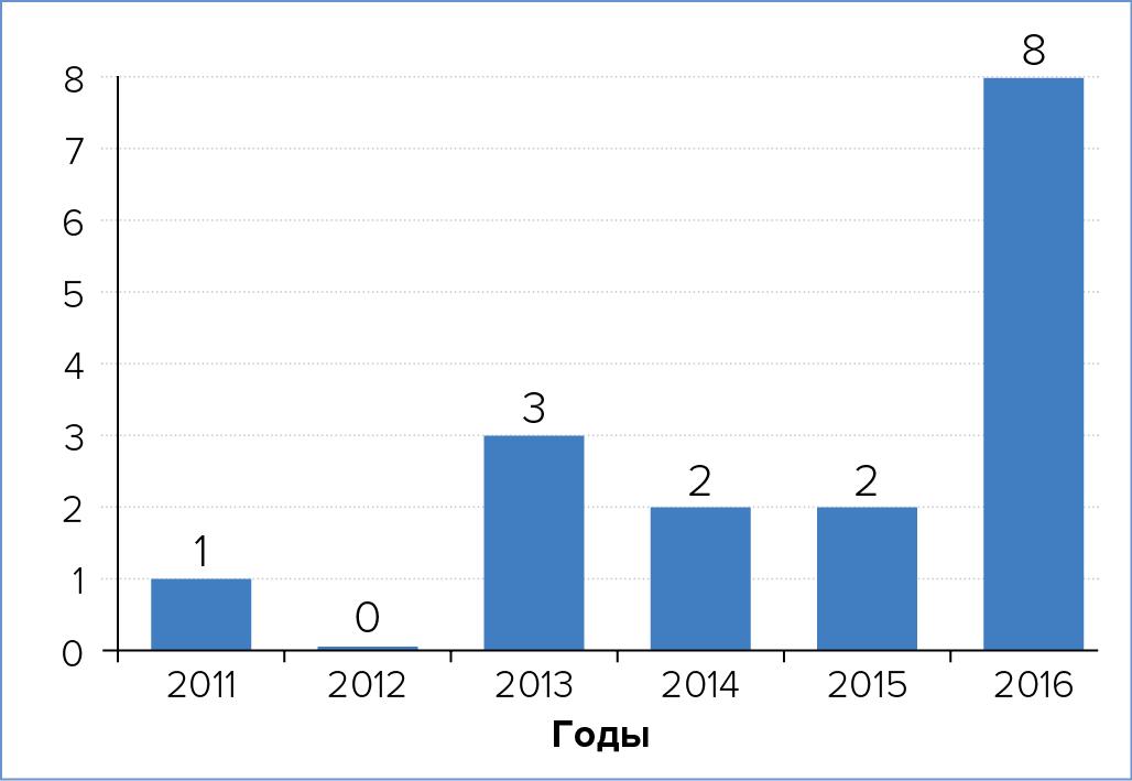 Количество реализованных проектов модульных ЦОД в России