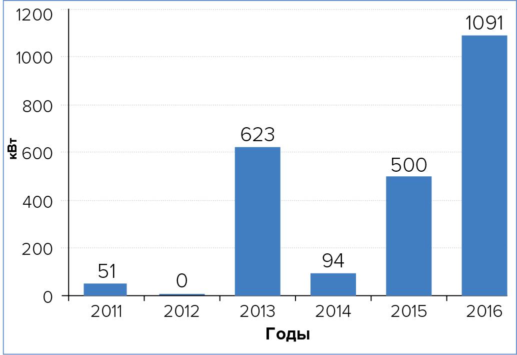 Совокупная полезная мощность БСМЦОД, вводимая вэксплуатацию на территории России, по годам