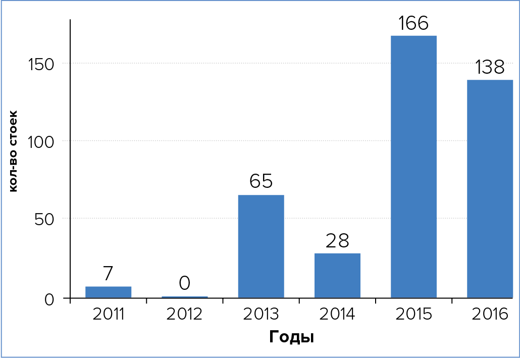 Совокупное количество серверных стоек вБСМЦОД, вводимых вэксплуатацию на территории России, по годам