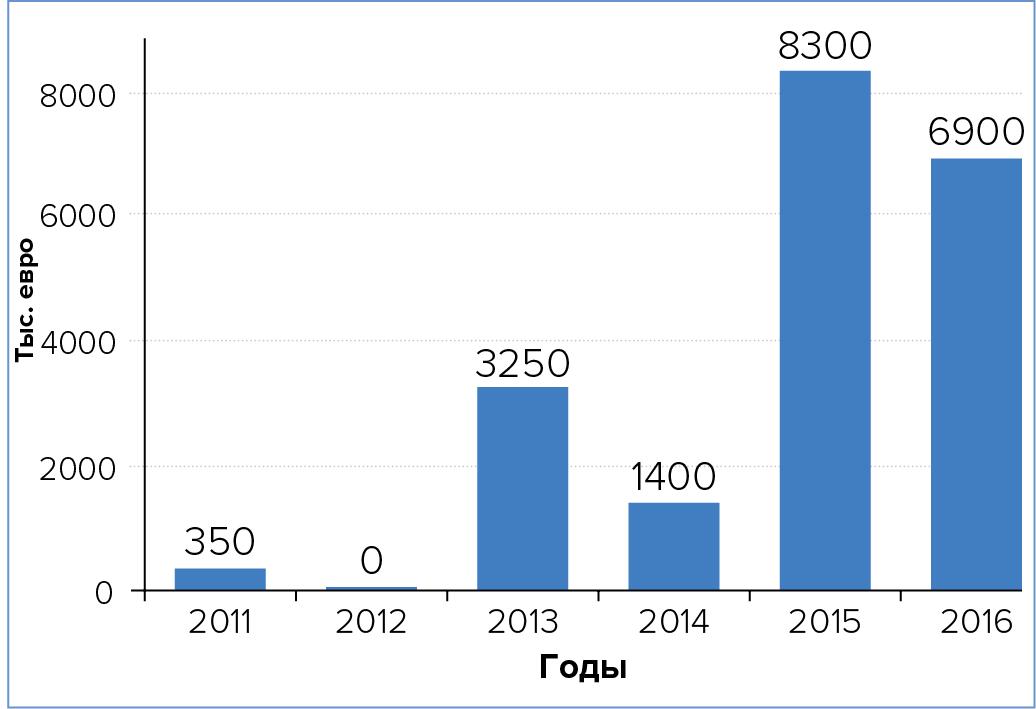 Объем российского рынка БСМЦОД, по годам