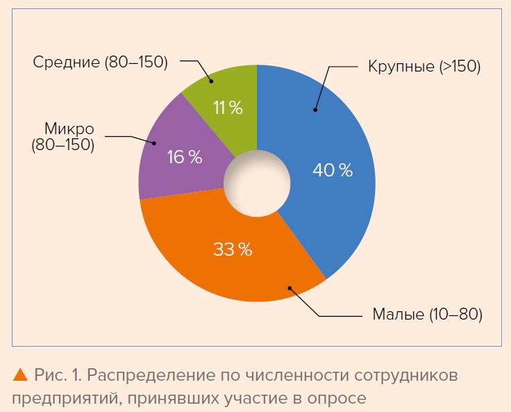 Рис. 1. Распределение по численности сотрудников предприятий, принявших участие в опросе