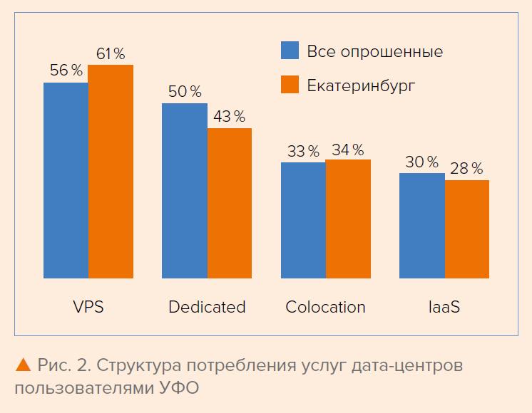 Рис. 2. Структура потребления услуг дата-центров пользователями УФО