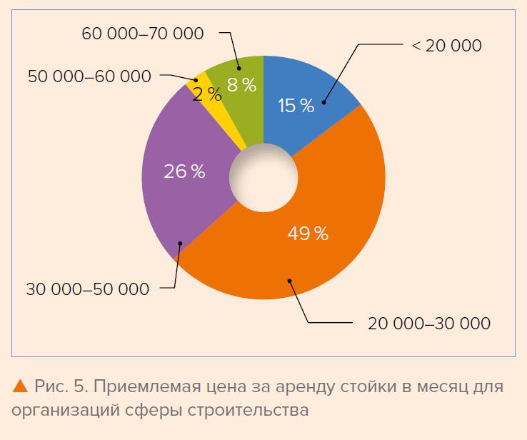 Рис. 5. Приемлемая цена за аренду стойки в месяц для организаций сферы строительства