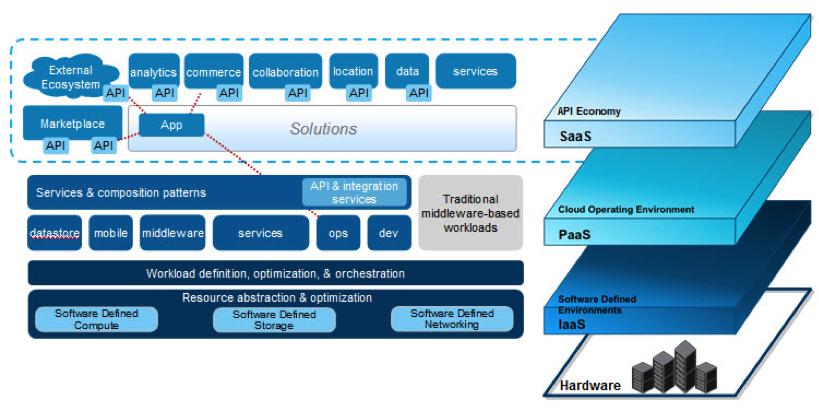 Обзор инженерных систем ЦОД: ИТ инфраструктура ЦОД: Элементы